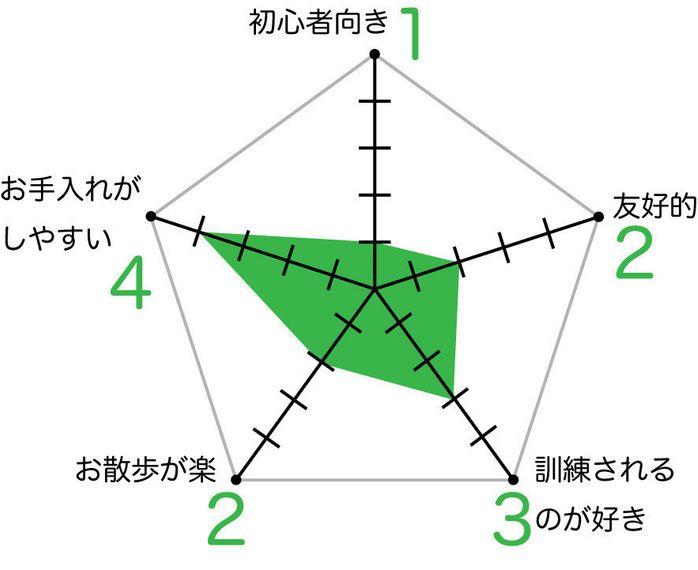 ロットワイラーのグラフ